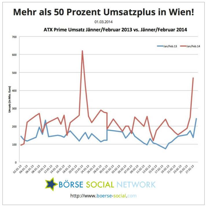 Mehr als 50 Prozent Umsatzplus an der Wiener Börse (1-2/14 vs. 1-2/13)