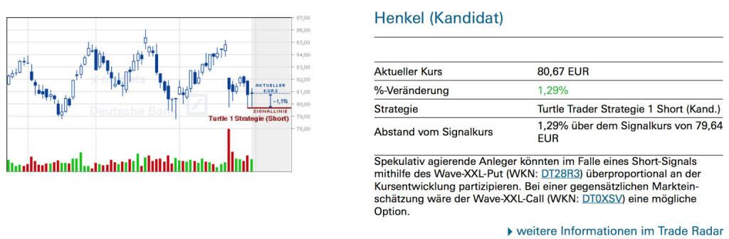 Henkel (Kandidat): Spekulativ agierende Anleger könnten im Falle eines Short-Signals mithilfe des Wave-XXL-Put (WKN: DT28R3) überproportional an der Kursentwicklung partizipieren. Bei einer gegensätzlichen Markteinschätzung wäre der Wave-XXL-Call (WKN: DT0XSV) eine mögliche Option., © Quelle: www.trade-radar.de (03.03.2014)