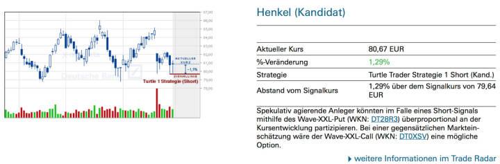 Henkel (Kandidat): Spekulativ agierende Anleger könnten im Falle eines Short-Signals mithilfe des Wave-XXL-Put (WKN: DT28R3) überproportional an der Kursentwicklung partizipieren. Bei einer gegensätzlichen Markteinschätzung wäre der Wave-XXL-Call (WKN: DT0XSV) eine mögliche Option.
