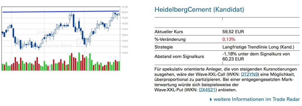 HeidelbergCement (Kandidat:)Für spekulativ orientierte Anleger, die von steigenden Kursnotierungen ausgehen, wäre der Wave-XXL-Call (WKN: DT2YN9) eine Möglichkeit, überproportional zu partizipieren. Bei einer entgegengesetzten Markterwartung würde sich beispielsweise der Wave-XXL-Put (WKN: DX4S21) anbieten., © Quelle: www.trade-radar.de (03.03.2014)