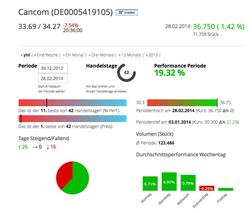 Cancom im Börse Social Network, http://boerse-social.com/launch/aktie/cancom_se, © Cancom SE (Homepage) (03.03.2014)