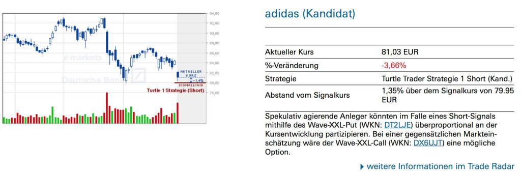 adidas (Kandidat): Spekulativ agierende Anleger könnten im Falle eines Short-Signals mithilfe des Wave-XXL-Put (WKN: DT2LJE) überproportional an der Kursentwicklung partizipieren. Bei einer gegensätzlichen Markteinschätzung wäre der Wave-XXL-Call (WKN: DX6UJT) eine mögliche Option., © Quelle: www.trade-radar.de (04.03.2014)