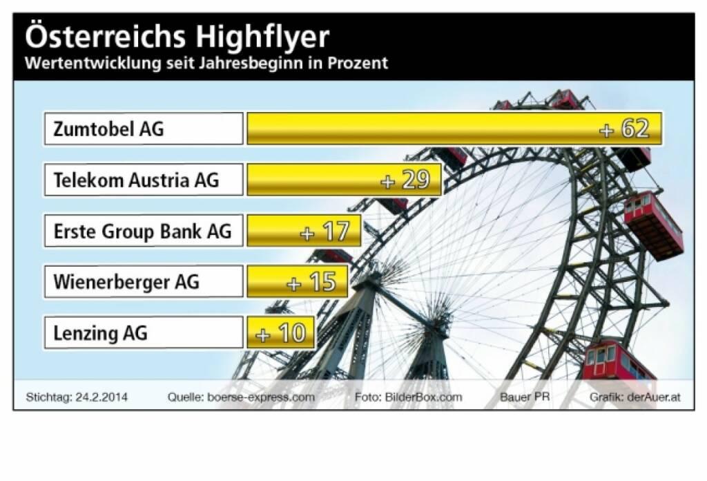 ATX ytd: Zumtobel, Telekom, Erste Group, Wienerberger, Lenzing (c) Bauer PR, derAuer.at  (04.03.2014)