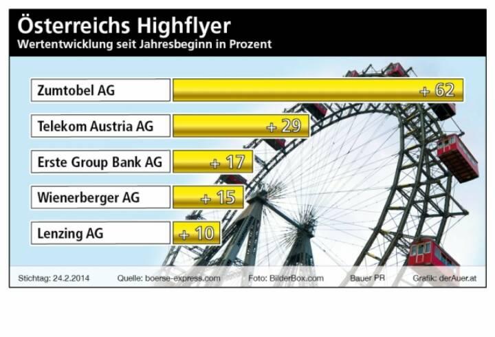 ATX ytd: Zumtobel, Telekom, Erste Group, Wienerberger, Lenzing (c) Bauer PR, derAuer.at