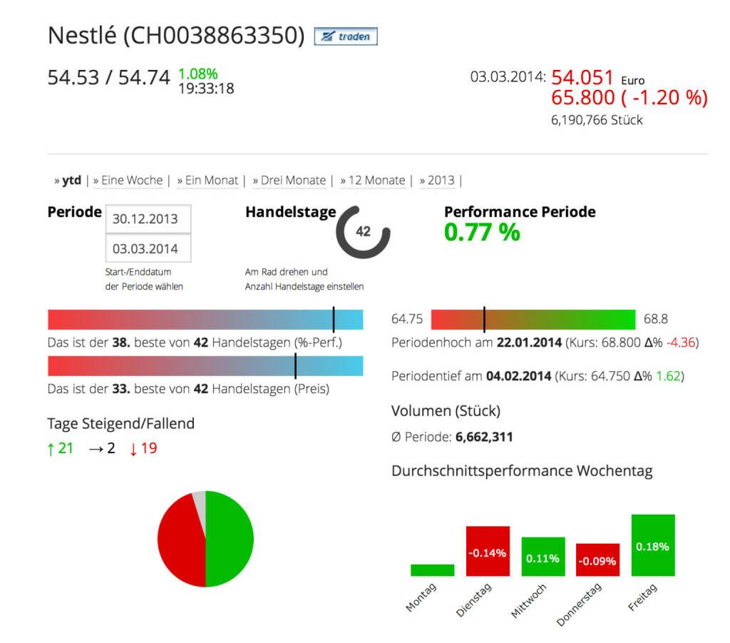 Nestlé im Börse Social Network, http://boerse-social.com/launch/aktie/nestle_sa, © Nestlé (Homepage) (04.03.2014)