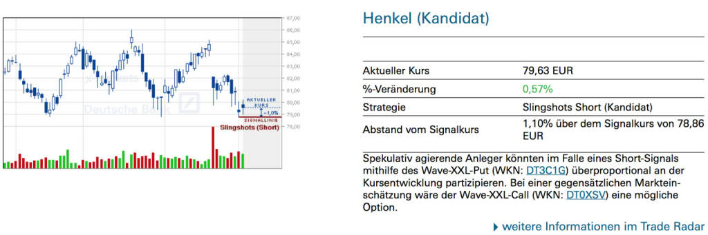 Henkel (Kandidat): Spekulativ agierende Anleger könnten im Falle eines Short-Signals mithilfe des Wave-XXL-Put (WKN: DT3C1G) überproportional an der Kursentwicklung partizipieren. Bei einer gegensätzlichen Markteinschätzung wäre der Wave-XXL-Call (WKN: DT0XSV) eine mögliche Option., © Quelle: www.trade-radar.de (05.03.2014)