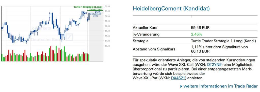 HeidelbergCement (Kandidat): Für spekulativ orientierte Anleger, die von steigenden Kursnotierungen ausgehen, wäre der Wave-XXL-Call (WKN: DT2YN9) eine Möglichkeit, überproportional zu partizipieren. Bei einer entgegengesetzten Mark- terwartung würde sich beispielsweise der Wave-XXL-Put (WKN: DX4S21) anbieten., © Quelle: www.trade-radar.de (05.03.2014)