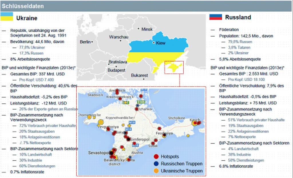Schlüsseldaten Ukraine Russland , Deutsche Asset & Wealth Management (05.03.2014)