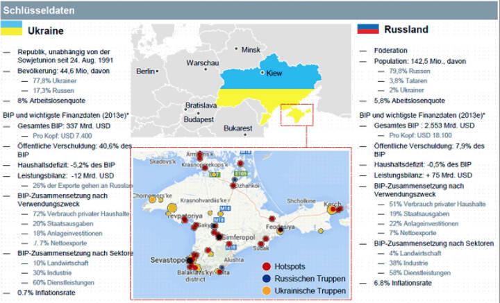 Schlüsseldaten Ukraine Russland , Deutsche Asset & Wealth Management