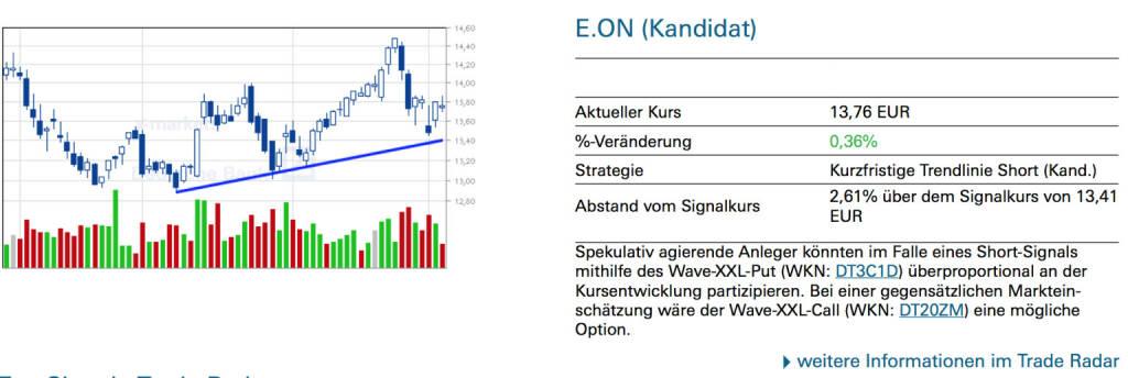 E.ON (Kandidat): Spekulativ agierende Anleger könnten im Falle eines Short-Signals mithilfe des Wave-XXL-Put (WKN: DT3C1D) überproportional an der Kursentwicklung partizipieren. Bei einer gegensätzlichen Markteinschätzung wäre der Wave-XXL-Call (WKN: DT20ZM) eine mögliche Option., © Quelle: www.trade-radar.de (06.03.2014)