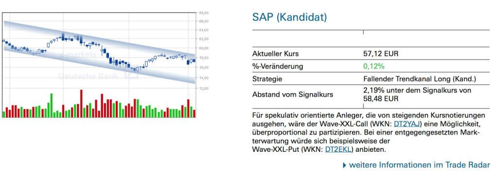 SAP (Kandidat): Für spekulativ orientierte Anleger, die von steigenden Kursnotierungen ausgehen, wäre der Wave-XXL-Call (WKN: DT2YAJ) eine Möglichkeit, überproportional zu partizipieren. Bei einer entgegengesetzten Markterwartung würde sich beispielsweise der Wave-XXL-Put (WKN: DT2EKL) anbieten., © Quelle: www.trade-radar.de (06.03.2014)
