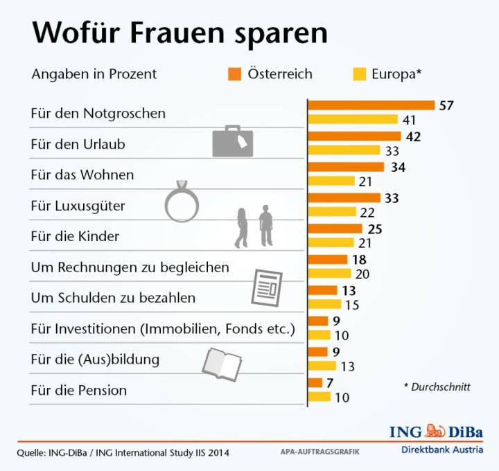 Wofür Frauen sparen - Notgroschen vor Urlaub und Wohnen, Pension weit abgeschlagen (Grafik: ING-DiBa)