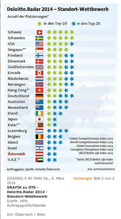 Deloitte.Radar 2014 - Standort-Wettbewerb: Der Wirtschaftsstandort Österreich fällt im internationalen Vergleich kontinuierlich zurück und verspielt damit Zukunftspotenzial.