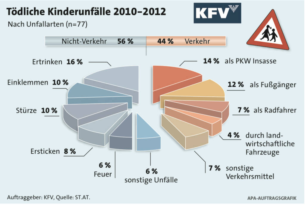 Tödliche Kinderunfälle 2010-2012. Auftraggeber: KfV, Quelle: ST.AT  (06.03.2014)