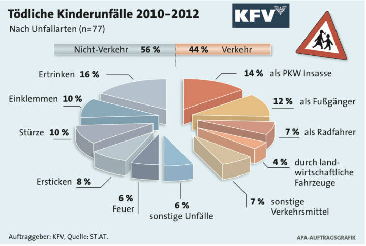 Tödliche Kinderunfälle 2010-2012. Auftraggeber: KfV, Quelle: ST.AT