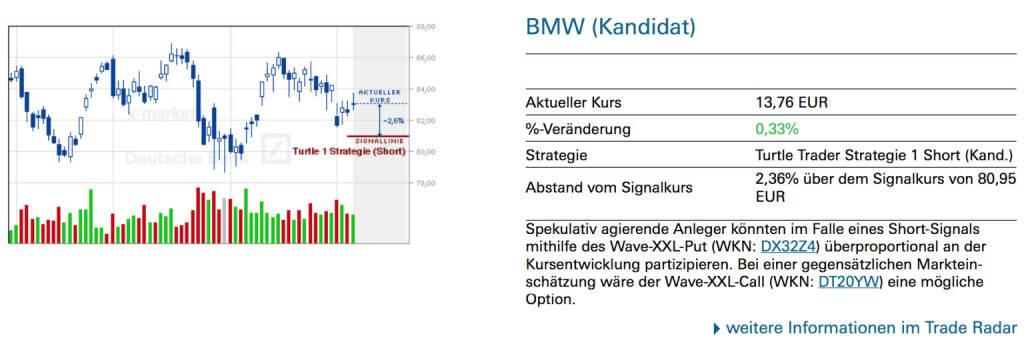 BMW (Kandidat): Spekulativ agierende Anleger könnten im Falle eines Short-Signals mithilfe des Wave-XXL-Put (WKN: DX32Z4) überproportional an der Kursentwicklung partizipieren. Bei einer gegensätzlichen Markteinschätzung wäre der Wave-XXL-Call (WKN: DT20YW) eine mögliche Option., © Quelle: www.trade-radar.de (07.03.2014)