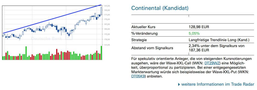 Continental (Kandidat): Für spekulativ orientierte Anleger, die von steigenden Kursnotierungen ausgehen, wäre der Wave-XXL-Call (WKN: DT29WZ) eine Möglichkeit, überproportional zu partizipieren. Bei einer entgegengesetzten Markterwartung würde sich beispielsweise der Wave-XXL-Put (WKN: DT05K9) anbieten., © Quelle: www.trade-radar.de (07.03.2014)