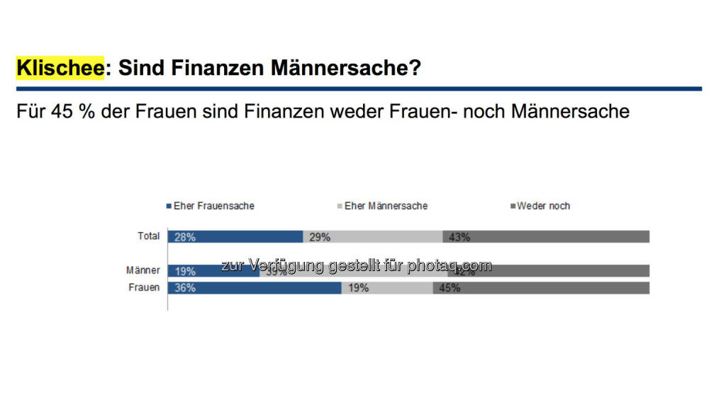 Klischee: Sind Finanzen Männersache? Für 45 % der Frauen sind Finanzen weder Frauen- noch Männersache, © Erste Bank / IMAS Studie zum Weltfrauentag 2014 (07.03.2014)