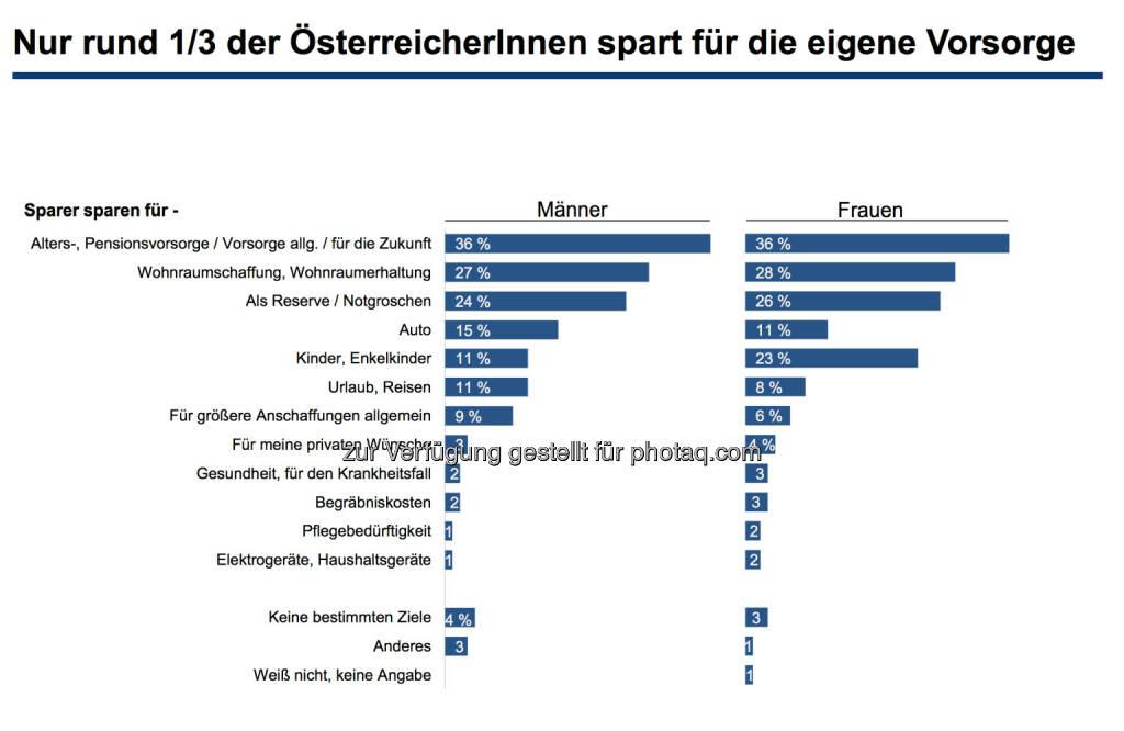 Nur rund 1/3 der ÖsterreicherInnen spart für die eigene Vorsorge, © Erste Bank / IMAS Studie zum Weltfrauentag 2014 (07.03.2014)