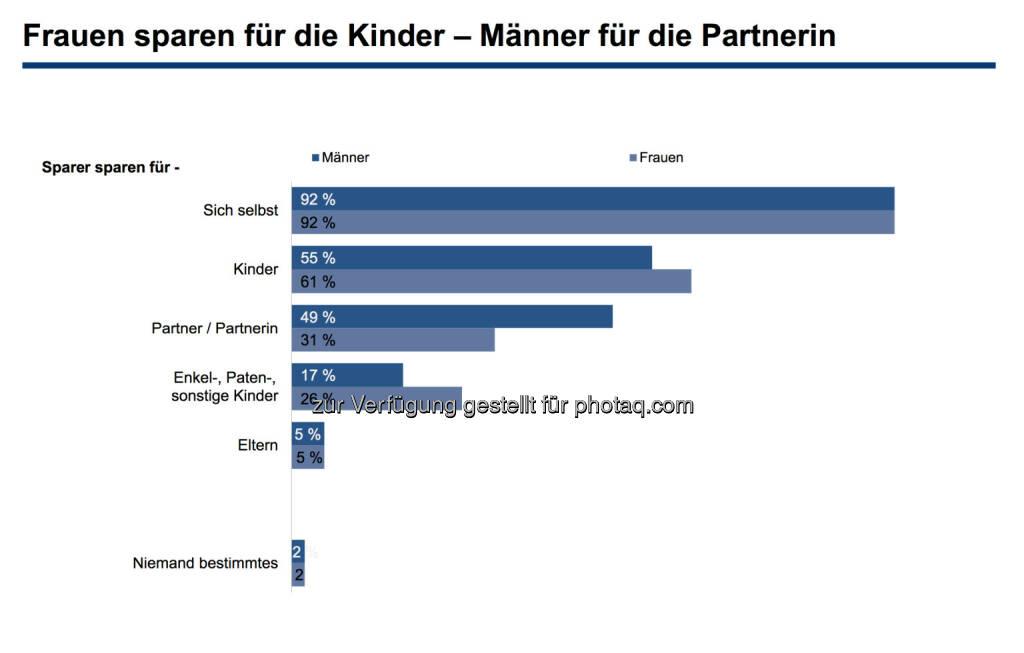 Frauen sparen für die Kinder – Männer für die Partnerin, © Erste Bank / IMAS Studie zum Weltfrauentag 2014 (07.03.2014)