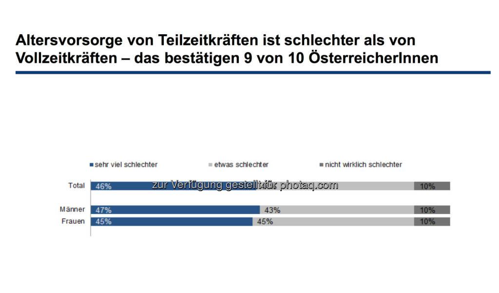 Altersvorsorge von Teilzeitkräften ist schlechter als von Vollzeitkräften – das bestätigen 9 von 10 ÖsterreicherInnen, © Erste Bank / IMAS Studie zum Weltfrauentag 2014 (07.03.2014)