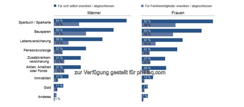 , © Erste Bank / IMAS Studie zum Weltfrauentag 2014 (07.03.2014)