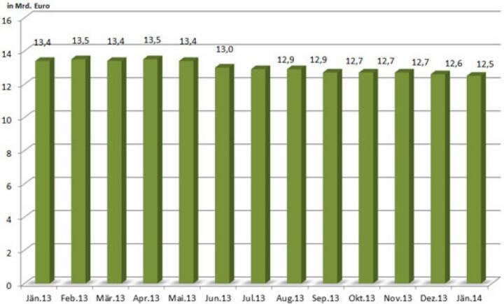 Entwicklung des Open Interest des österreichischen Zertifikatemarktes inkl. Zinsprodukte in den vergangenen 12 Monaten (c) ZFA, siehe auch http://www.christian-drastil.com/blog/2014/03/09/mein_beitrag_fur_den_newsletter_des_zertifikate_forum_austria