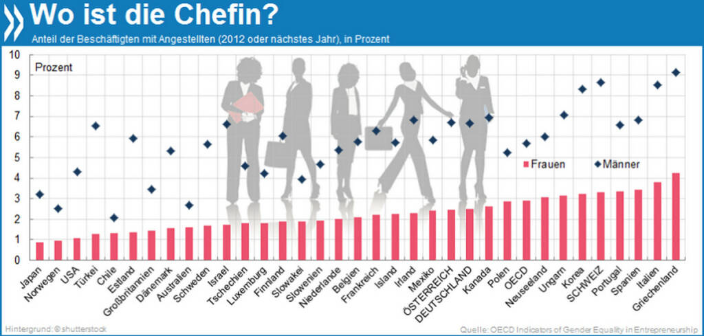 Wo ist die Chefin? Im OECD-Schnitt haben Unternehmerinnen nur halb so oft bezahlte Angestellte wie Unternehmer. In Südeuropa sind Geschäftsinhaberinnen mit Mitarbeitern im Vergleich am häufigsten.  Mehr Infos unter: http://bit.ly/1f5laWj ( Who wants to be an entrepreneur?) , © OECD (09.03.2014)