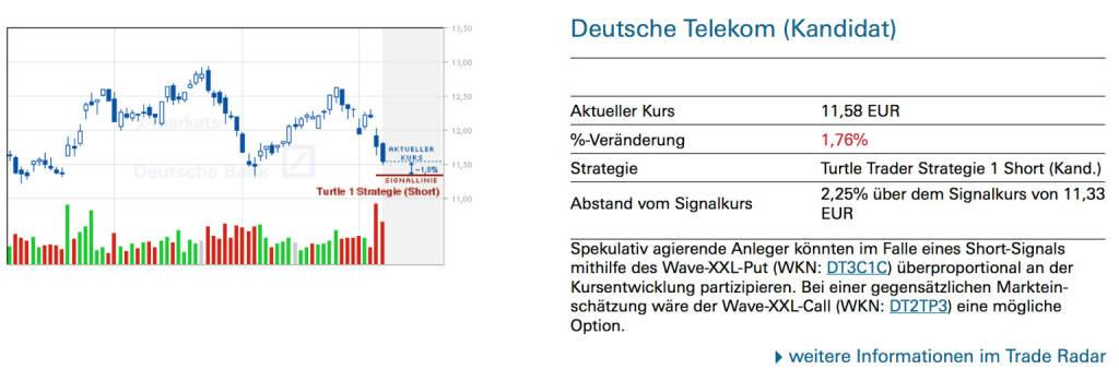 Deutsche Telekom (Kandidat): Spekulativ agierende Anleger könnten im Falle eines Short-Signals mithilfe des Wave-XXL-Put (WKN: DT3C1C) überproportional an der Kursentwicklung partizipieren. Bei einer gegensätzlichen Markteinschätzung wäre der Wave-XXL-Call (WKN: DT2TP3) eine mögliche Option., © Quelle: www.trade-radar.de (10.03.2014)
