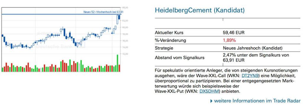 HeidelbergCement (Kandidat): Für spekulativ orientierte Anleger, die von steigenden Kursnotierungen ausgehen, wäre der Wave-XXL-Call (WKN: DT2YN9) eine Möglichkeit, überproportional zu partizipieren. Bei einer entgegengesetzten Markterwartung würde sich beispielsweise der Wave-XXL-Put (WKN: DX5DHM) anbieten., © Quelle: www.trade-radar.de (10.03.2014)