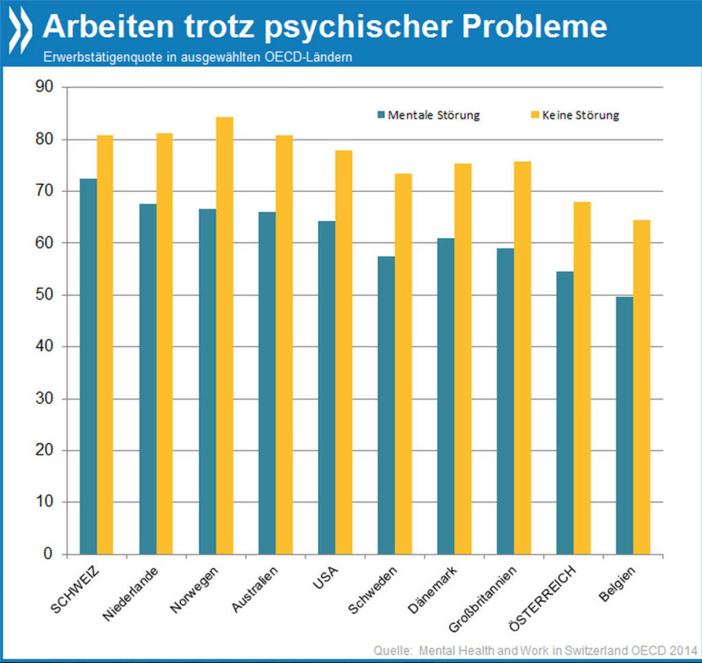 Gut integriert: 72 Prozent der Schweizer mit mentalen Störungen gehen einer bezahlten Tätigkeit nach – nur neun Prozentpunkte weniger als bei den psychisch Gesunden. Das ist der kleinste Unterschied in der Beschäftigungsquote unter allen OECD-Ländern mit entsprechenden Daten.   Mehr Infos zum Thema unter: http://bit.ly/1oEVZuo (Mental Health and Work: Switzerland, S. 28), © OECD (10.03.2014)