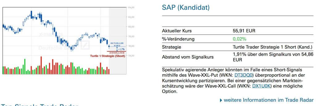 SAP (Kandidat): Spekulativ agierende Anleger könnten im Falle eines Short-Signals mithilfe des Wave-XXL-Put (WKN: DT3DQ0) überproportional an der Kursentwicklung partizipieren. Bei einer gegensätzlichen Marktein-schätzung wäre der Wave-XXL-Call (WKN: DX1U0K) eine mögliche Option., © Quelle: www.trade-radar.de (11.03.2014)