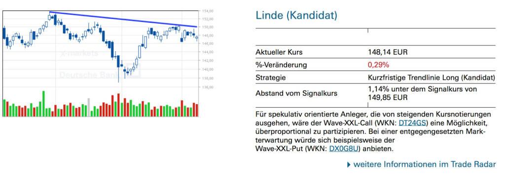 Linde (Kandidat): Für spekulativ orientierte Anleger, die von steigenden Kursnotierungen ausgehen, wäre der Wave-XXL-Call (WKN: DT24GS) eine Möglichkeit, überproportional zu partizipieren. Bei einer entgegengesetzten Markterwartung würde sich beispielsweise der Wave-XXL-Put (WKN: DX0G8U) anbieten., © Quelle: www.trade-radar.de (11.03.2014)