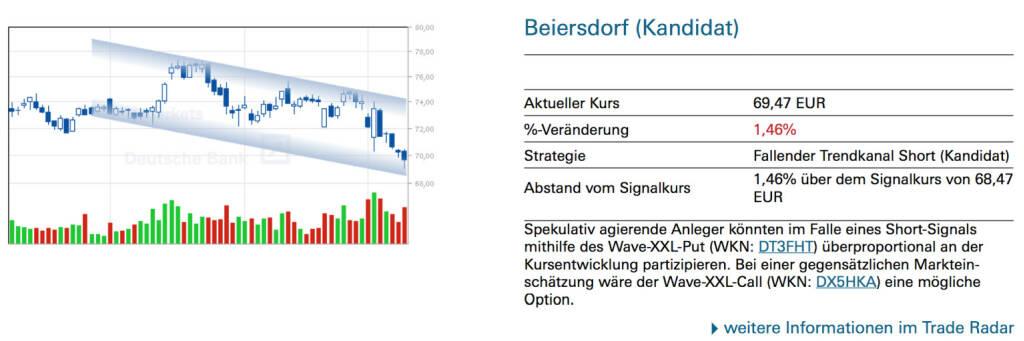 Beiersdorf (Kandidat): Spekulativ agierende Anleger könnten im Falle eines Short-Signals mithilfe des Wave-XXL-Put (WKN: DT3FHT) überproportional an der Kursentwicklung partizipieren. Bei einer gegensätzlichen Markteinschätzung wäre der Wave-XXL-Call (WKN: DX5HKA) eine mögliche Option. , © Quelle: www.trade-radar.de (12.03.2014)