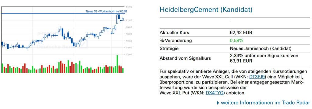 HeidelbergCement (Kandidat): Für spekulativ orientierte Anleger, die von steigenden Kursnotierungen ausgehen, wäre der Wave-XXL-Call (WKN: DT3FJ9) eine Möglichkeit, überproportional zu partizipieren. Bei einer entgegengesetzten Markterwartung würde sich beispielsweise der Wave-XXL-Put (WKN: DX4TYQ) anbieten., © Quelle: www.trade-radar.de (12.03.2014)