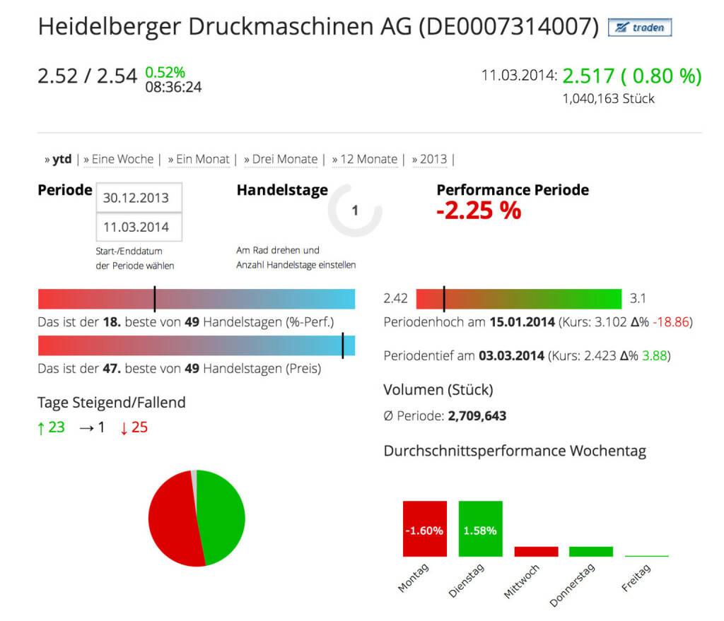 Die Heidelberger Druckmaschinen AG im Börse Social Network, http://boerse-social.com/launch/aktie/heidelberger_druckmaschinen_ag, © Heidelberger Druckmaschinen AG (Homepage) (12.03.2014)