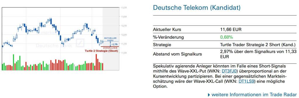 Deutsche Telekom (Kandidat): Spekulativ agierende Anleger könnten im Falle eines Short-Signals mithilfe des Wave-XXL-Put (WKN: DT3FJ0) überproportional an der Kursentwicklung partizipieren. Bei einer gegensätzlichen Markteinschätzung wäre der Wave-XXL-Call (WKN: DT1LS9) eine mögliche Option, © Quelle: www.trade-radar.de (13.03.2014)