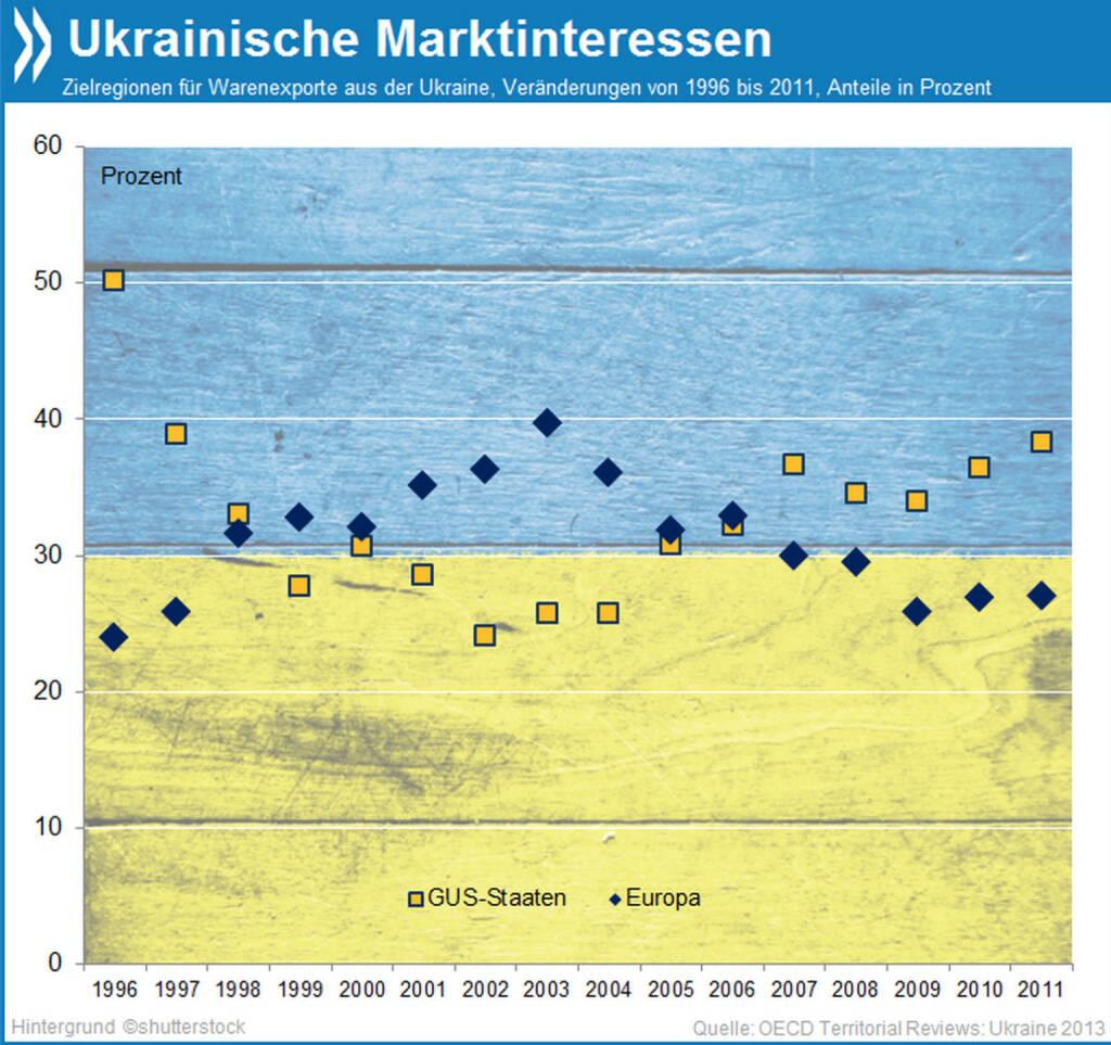 Marktinteressen: Fast ein Drittel aller ukrainischen Exporte landet in Europa, die Tendenz ist aber fallend. Seit 2006 sind die GUS-Länder (einschließlich Russland) wieder wichtigster Abnehmer ukrainischer Waren.  Mehr Infos unter: http://bit.ly/1i5tkxU (OECD Territorial Reviews: Ukraine, S. 33), © OECD (14.03.2014)
