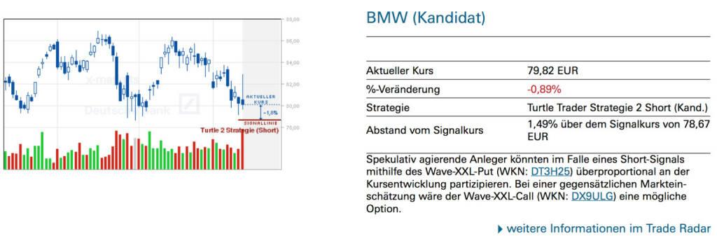 BMW (Kandidat): Spekulativ agierende Anleger könnten im Falle eines Short-Signals mithilfe des Wave-XXL-Put (WKN: DT3H25) überproportional an der Kursentwicklung partizipieren. Bei einer gegensätzlichen Markteinschätzung wäre der Wave-XXL-Call (WKN: DX9ULG) eine mögliche Option., © Quelle: www.trade-radar.de (14.03.2014)