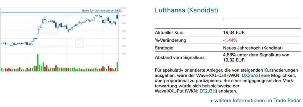 Lufthansa (Kandidat): Für spekulativ orientierte Anleger, die von steigenden Kursnotierungen ausgehen, wäre der Wave-XXL-Call (WKN: DX25A2) eine Möglichkeit, überproportional zu partizipieren. Bei einer entgegengesetzten Markterwartung würde sich beispielsweise der Wave-XXL-Put (WKN: DT2J7H) anbieten., © Quelle: www.trade-radar.de (14.03.2014)