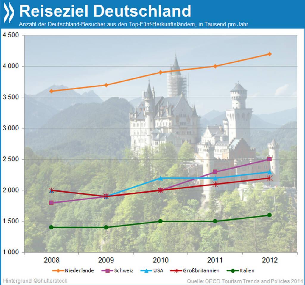 Let's go to Germany! Deutschland zieht Jahr um Jahr mehr Touristen an. Vor allem Hamburg und Berlin profitieren von diesem Trend. Insgesamt kommen 16 Prozent aller ausländischen Besucher aus den Niederlanden.  Mehr Infos unter: http://bit.ly/1lDohpb (OECD Tourism Trends and Policies 2014, S. 180f), © OECD (14.03.2014)