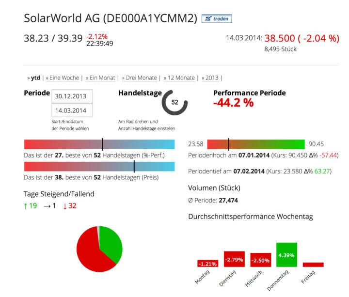Die SolarWorld AG im Börse Social Network, http://boerse-social.com/launch/aktie/solarworld_ag