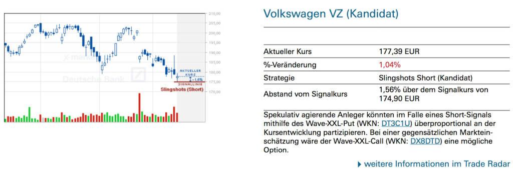 Volkswagen VZ (Kandidat): Spekulativ agierende Anleger könnten im Falle eines Short-Signals mithilfe des Wave-XXL-Put (WKN: DT3C1U) überproportional an der Kursentwicklung partizipieren. Bei einer gegensätzlichen Markteinschätzung wäre der Wave-XXL-Call (WKN: DX8DTD) eine mögliche Option., © Quelle: www.trade-radar.de (17.03.2014)