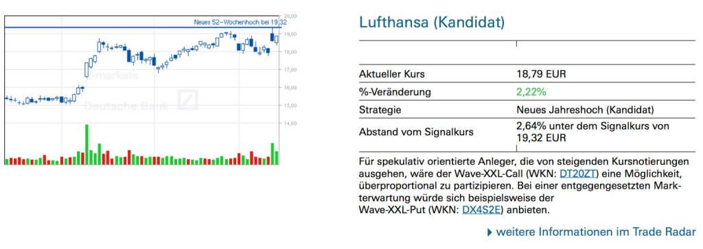 Lufthansa (Kandidat): Für spekulativ orientierte Anleger, die von steigenden Kursnotierungen ausgehen, wäre der Wave-XXL-Call (WKN: DT20ZT) eine Möglichkeit, überproportional zu partizipieren. Bei einer entgegengesetzten Markterwartung würde sich beispielsweise der Wave-XXL-Put (WKN: DX4S2E) anbieten., © Quelle: www.trade-radar.de (17.03.2014)