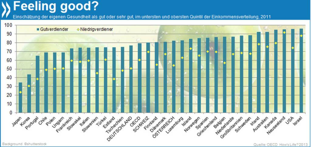 In Deutschland bezeichnen nur 51% der Menschen mit geringem Einkommen ihren Gesundheitszustand als gut oder sehr gut. Bei den Gutverdienern hingegen erfreuen sich 77% bester Gesundheit.  Mehr Infos unter: http://bit.ly/1caC53d (OECD How's Life? 2013, S. 47 ff.), © OECD (17.03.2014)