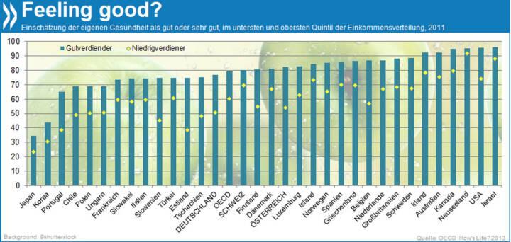 In Deutschland bezeichnen nur 51% der Menschen mit geringem Einkommen ihren Gesundheitszustand als gut oder sehr gut. Bei den Gutverdienern hingegen erfreuen sich 77% bester Gesundheit.  Mehr Infos unter: http://bit.ly/1caC53d (OECD How's Life? 2013, S. 47 ff.)