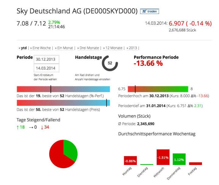 Die Sky Deutschland AG im Börse Social Network, http://boerse-social.com/launch/aktie/sky_deutschland_ag