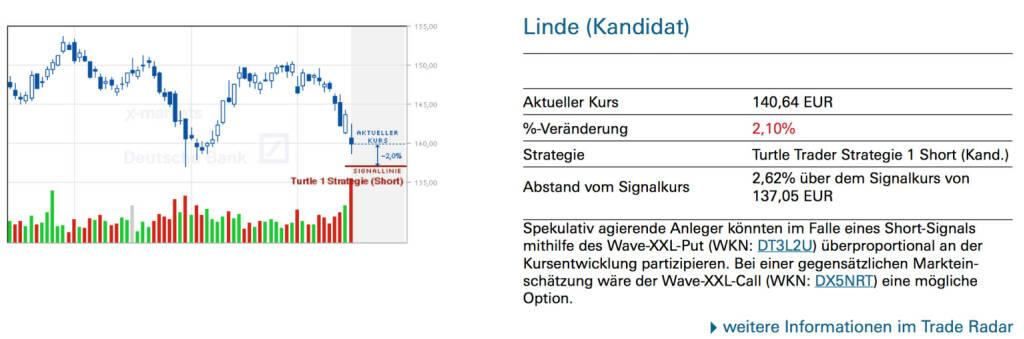 Linde (Kandidat): Spekulativ agierende Anleger könnten im Falle eines Short-Signals mithilfe des Wave-XXL-Put (WKN: DT3L2U) überproportional an der Kursentwicklung partizipieren. Bei einer gegensätzlichen Markteinschätzung wäre der Wave-XXL-Call (WKN: DX5NRT) eine mögliche Option., © Quelle: www.trade-radar.de (18.03.2014)