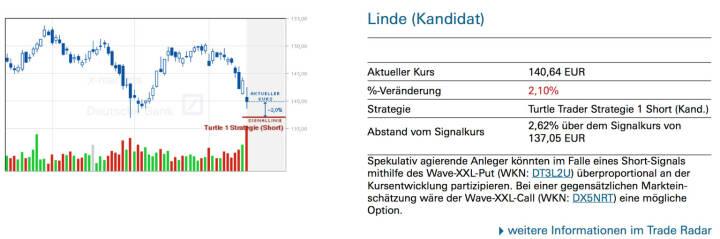 Linde (Kandidat): Spekulativ agierende Anleger könnten im Falle eines Short-Signals mithilfe des Wave-XXL-Put (WKN: DT3L2U) überproportional an der Kursentwicklung partizipieren. Bei einer gegensätzlichen Markteinschätzung wäre der Wave-XXL-Call (WKN: DX5NRT) eine mögliche Option.