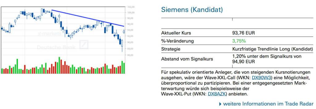 Siemens (Kandidat): Für spekulativ orientierte Anleger, die von steigenden Kursnotierungen ausgehen, wäre der Wave-XXL-Call (WKN: DX90W3) eine Möglichkeit, überproportional zu partizipieren. Bei einer entgegengesetzten Mark- terwartung würde sich beispielsweise der Wave-XXL-Put (WKN: DX8AZK) anbieten., © Quelle: www.trade-radar.de (18.03.2014)